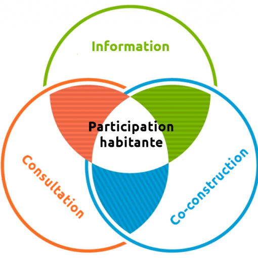 participation habitante : information, consultation, co-construction